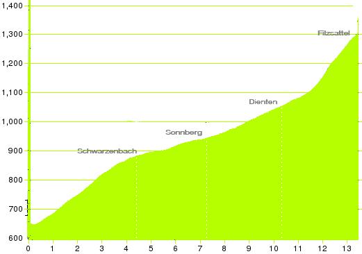 Die Strecken des IRONMAN 70.3 Zell am See 1