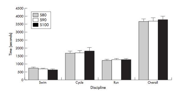Welche Auswirkungen hat die Schwimmintensität auf deine Triathlonleistung? 1