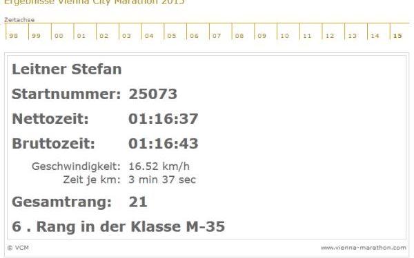 Leiti bloggt: Bestzeit beim Vienna Marathon und Überraschungen 1