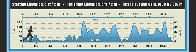 IRONMAN Hawaii Laufstrecke Höhenprofil