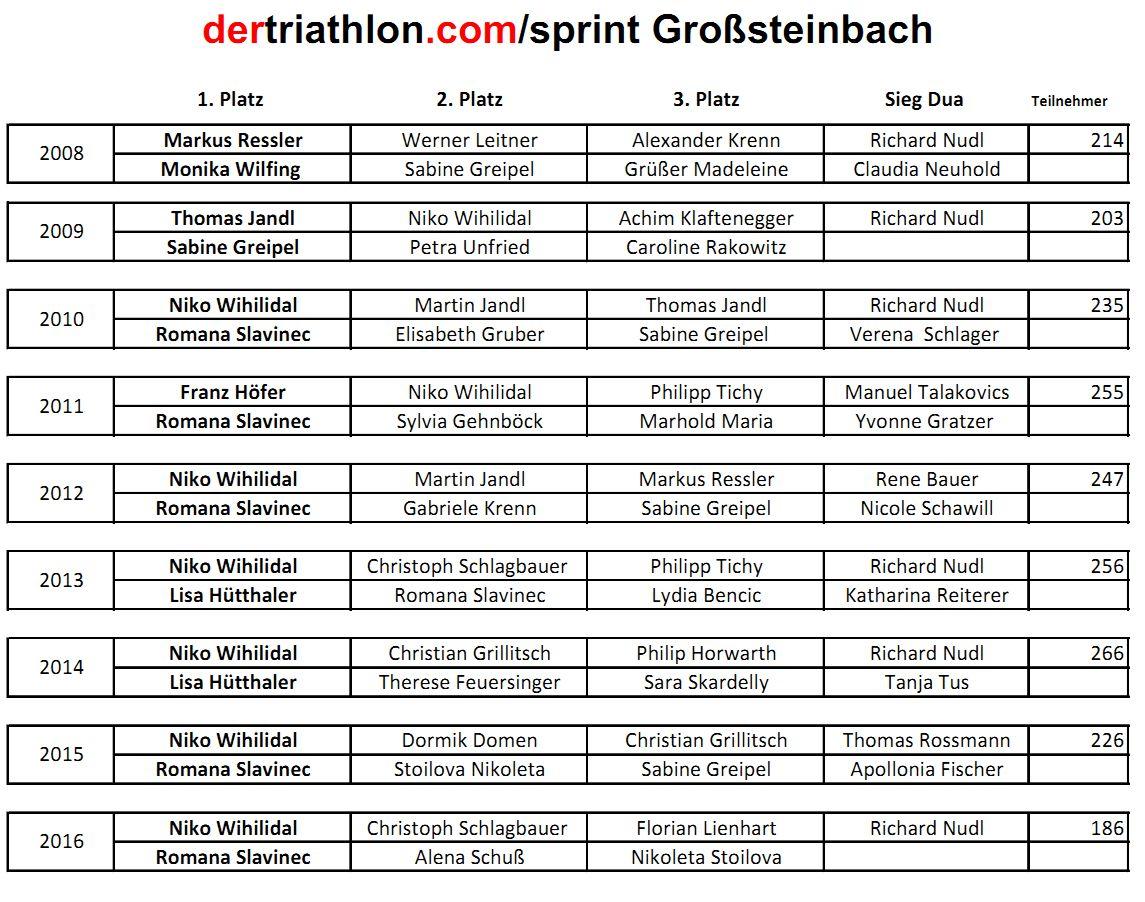 """""""Grand Finale"""" des Sprinttriathlons in Großsteinbach 1"""