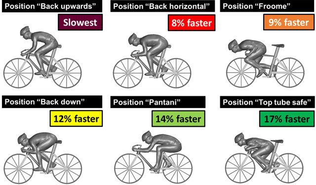 So kommst du am schnellsten den Berg runter! Grafik: Bert Blocken, Technische Universität Eindhoven, KU Leuven