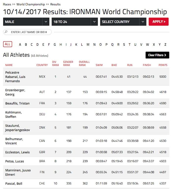 Positiver Age Group Dopingfall bei IRONMAN World Champhionship 2018 - Georg Enzenberger neuer IRONMAN AG World Champion 2